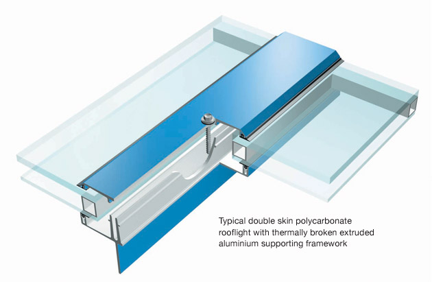 Doube skin polycarbonate rooflight